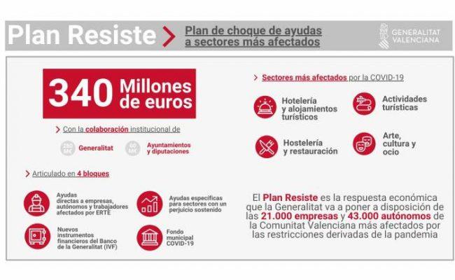 ayudas generalitat valenciana plan resiste, ayudas parentesis, ayudas horeca, ayudas covid 2021 gva
